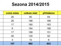 Statistika Obsazenosti turnajů – tabulka